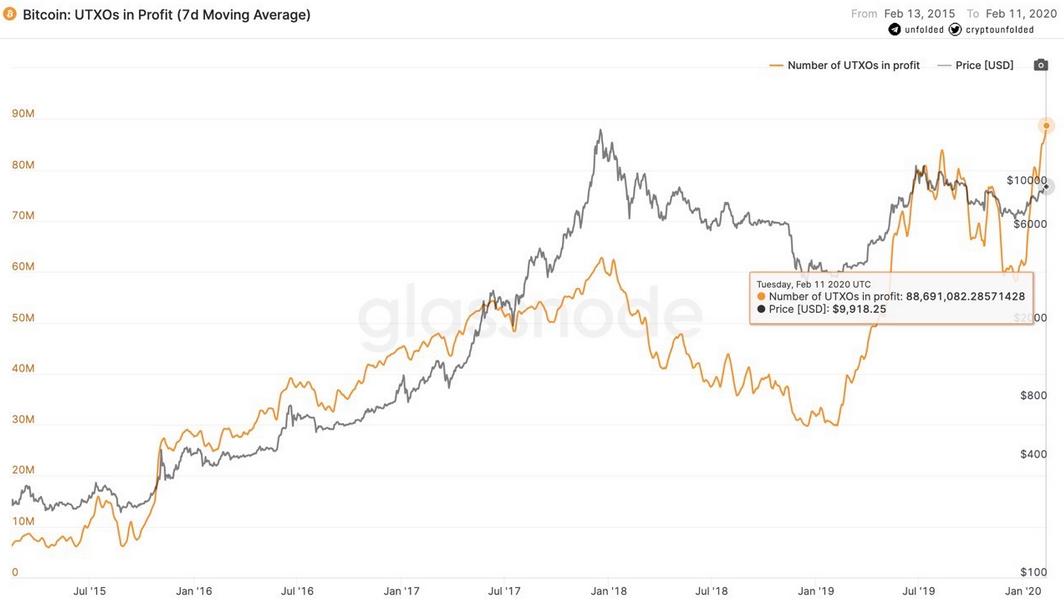 a observação dos dados fundamentais do mercado de Bitcoin pode fornecer uma melhor compreensão do seu momento atual.