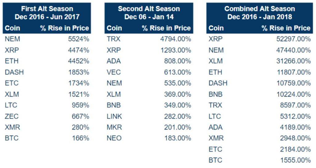 Alt season: XRP, NEM, ETH, ETH, BCH, XLM,