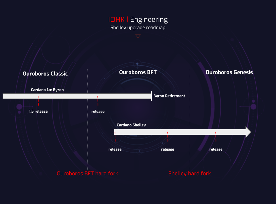 Cardano network's OBFT hardfork receives Binance support
