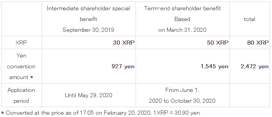XRP offered to shareholders as SBI Holdings implements year-end benefits