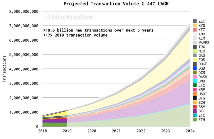 Source: When One Billion Ethereum Transactions?