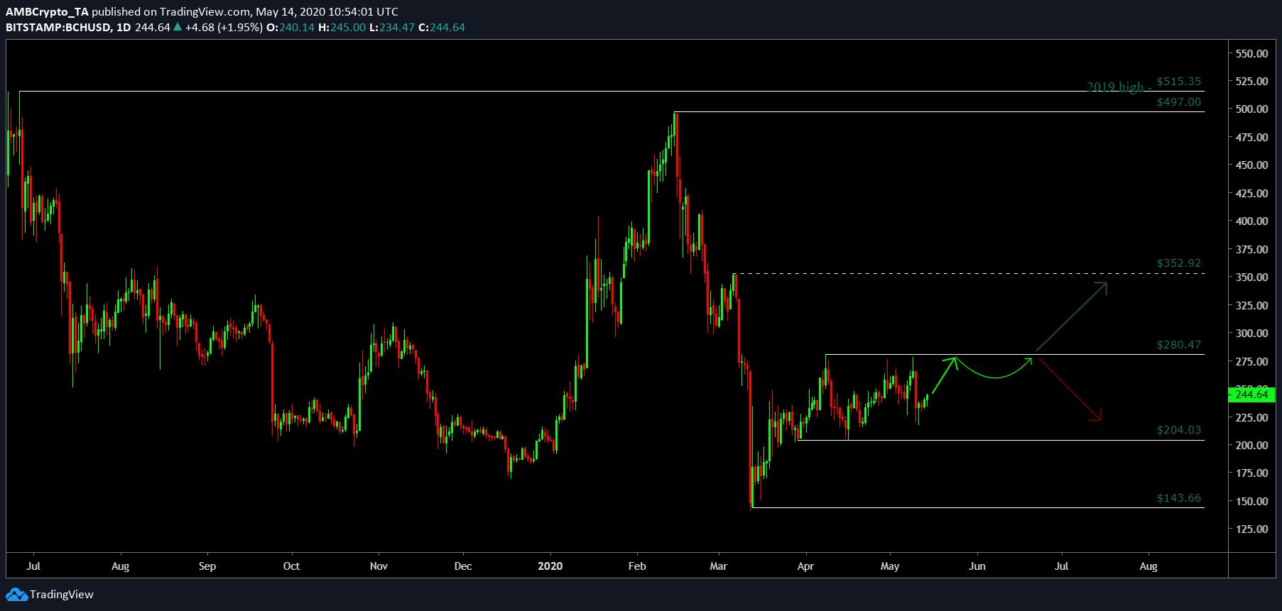 gráfico Bitcoin Cash
