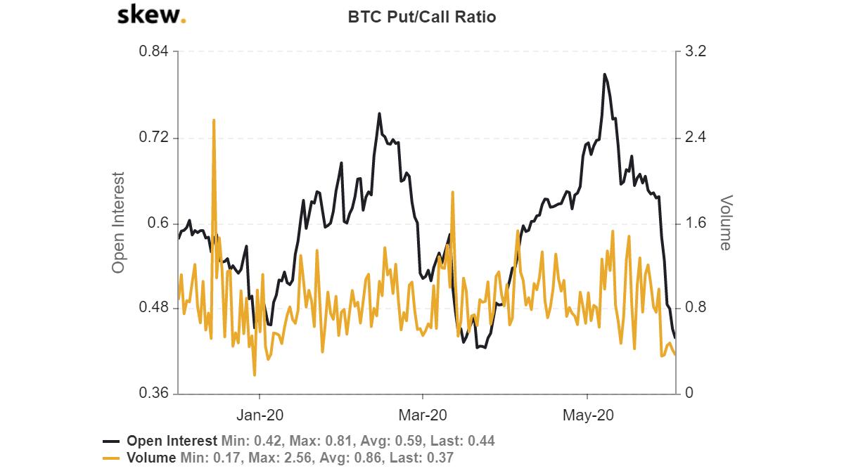 Данные по биткоин-опционам: черная линия - открытый интерес, желтая - объем торгов. Источник: Skew