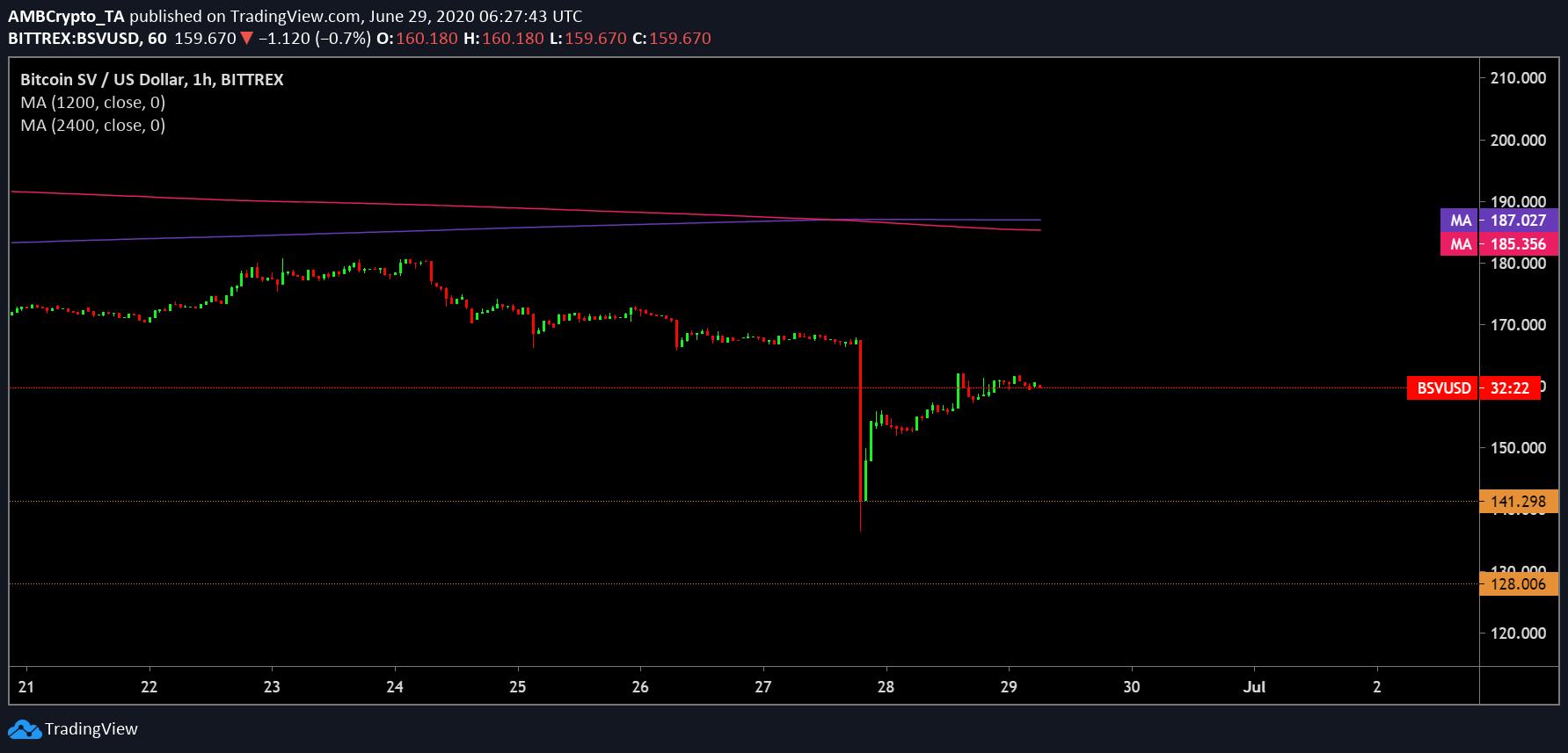 Bitcoin SV short-term price analysis: 29 June