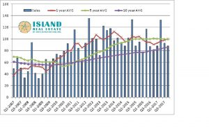 Rolling average transactions on Anna Maria Island