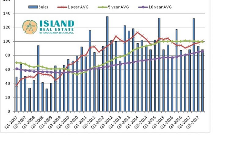 Anna Maria Island Real Estate – How Is the Market?