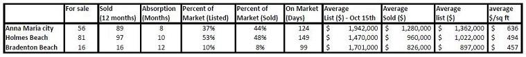 November Sales Market Update