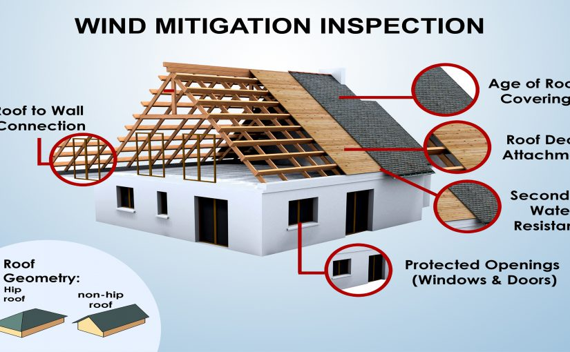 Wind Mitigation Inspection: What is it & do you need one?