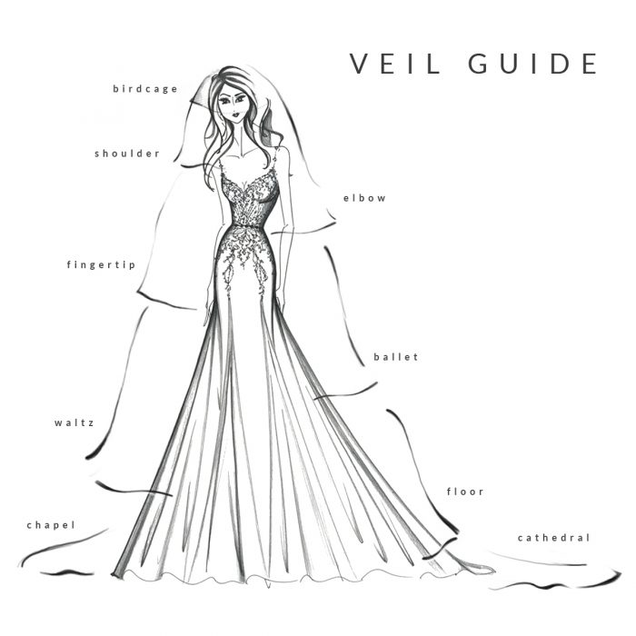 Maggie Sottero Veil Guide Picturing Different Wedding Veil Lengths