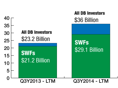 sovereign wealth fund deals