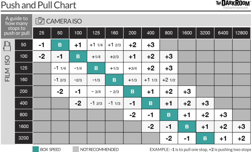 Push and Pull Film Chart