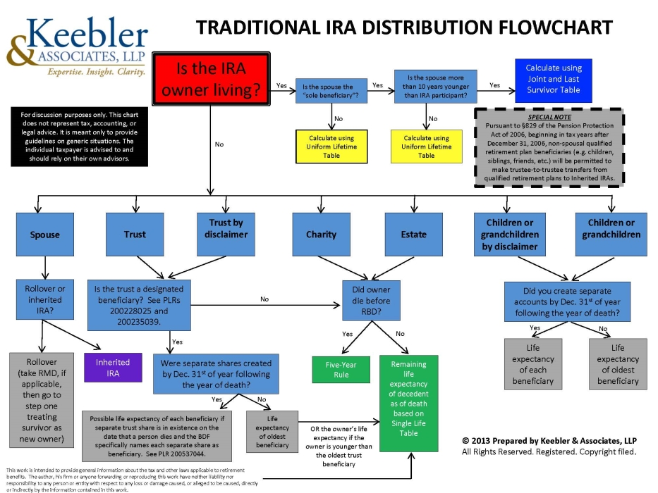 traditional-ira-distribution-flowchart-robert-keebler