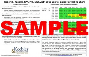 Capital Gains Harvesting Chart_Page_2