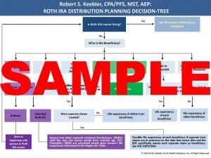 Roth IRA Distribution Flowchart_Page_1