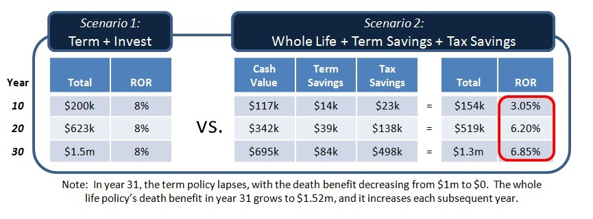 part-3-cash-value-term-savings-tax-avoidance