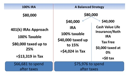 using-drawdown-strategies-for-tax-savings