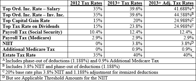 2013-adjusted-federal-tax-rates