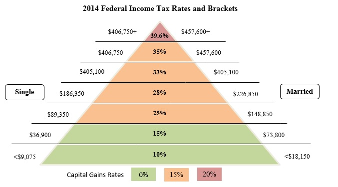2014-federal-income-tax-rates-and-brackets